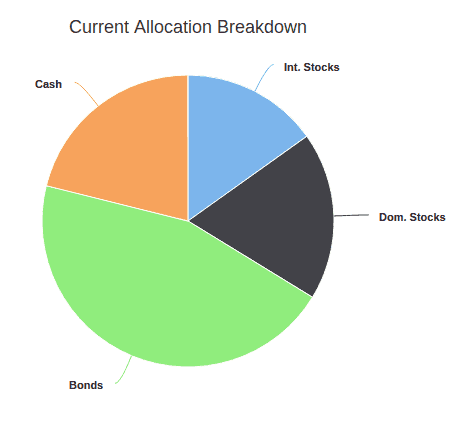 Asset Allocation April 2018