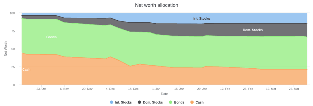 Asset Allocation Over time (April 2018)