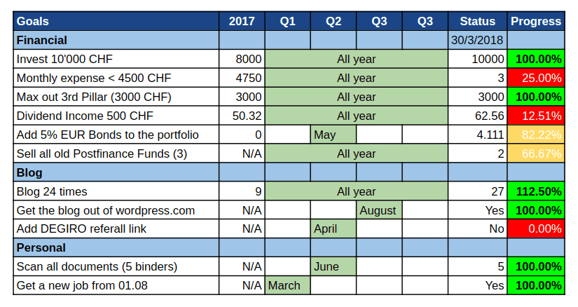 Goals April 2018