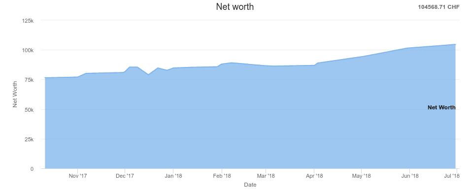 Net Worth as of June 2018