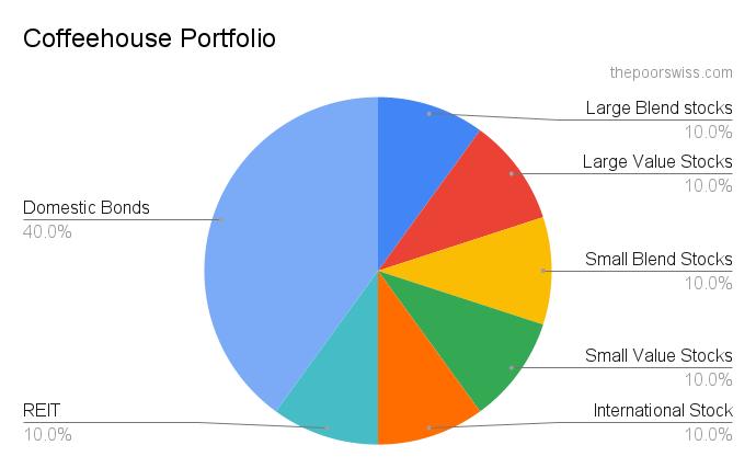 The Coffeehouse Portfolio - A famous lazy portfolio