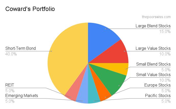 The Coward's Portfolio - A complex lazy portfolio