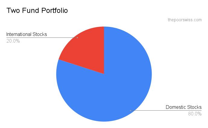 Example of a Two-Fund portfolio - Simpler than the Three-Fund Portfolio