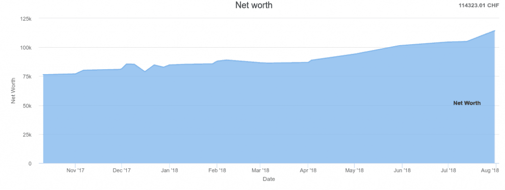 Net Worth as of July 2018