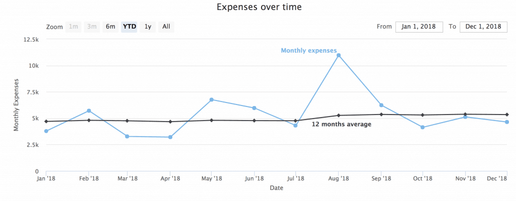 Expenses over time in 2018
