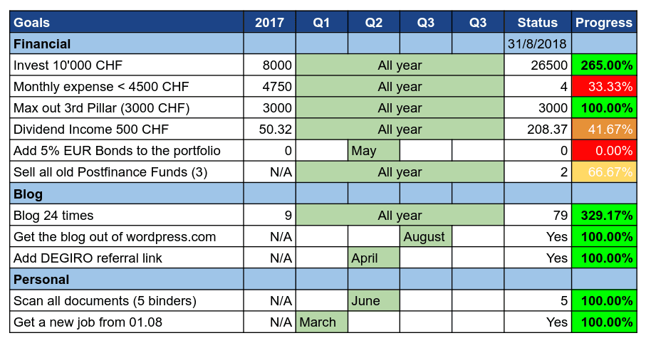Goals as of August 2018