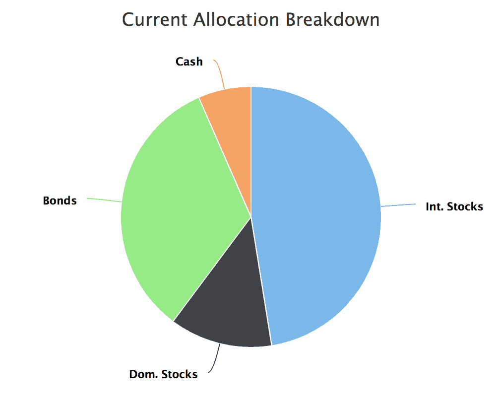 Our Net Worth Allocation as of December 2018