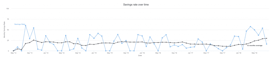 Our savings rate average as of August 2018