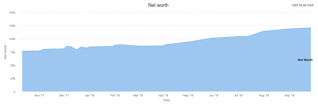 Net Worth as of September 2018