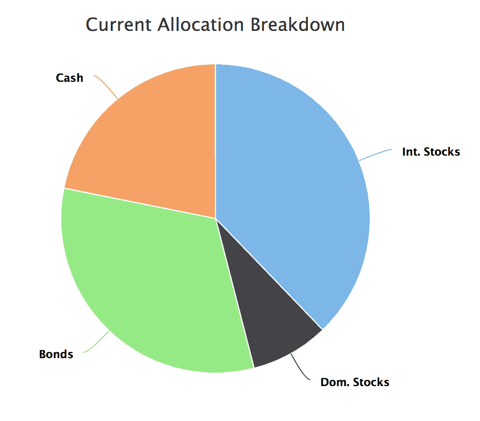 Net Worth Allocation as of October 2018