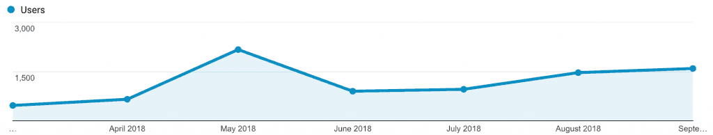 Statistics of the blog in its first year