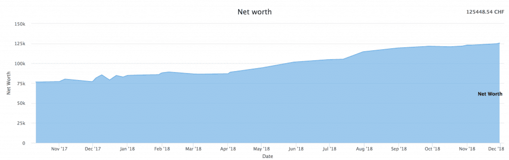 Net Worth as of November 2018