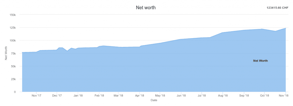 Net Worth as of October 2018