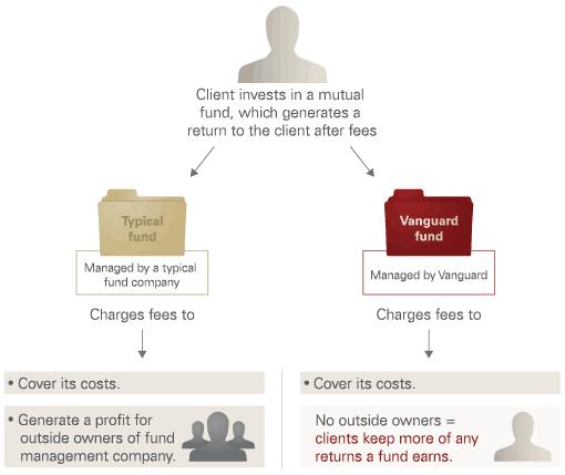 Vanguard ownership model