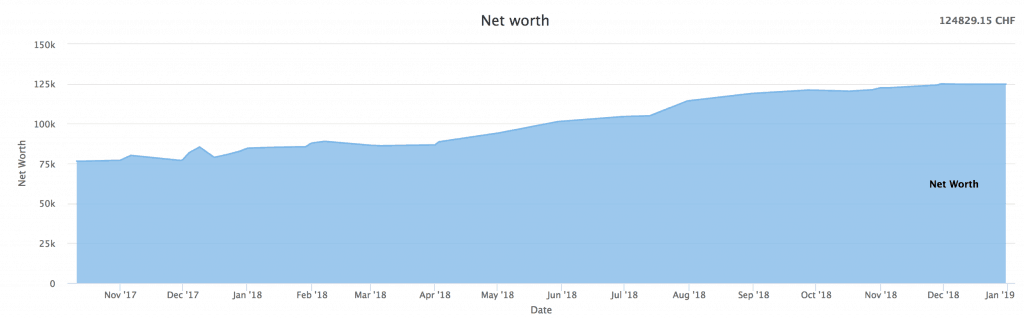 Our net worth as of December 2018