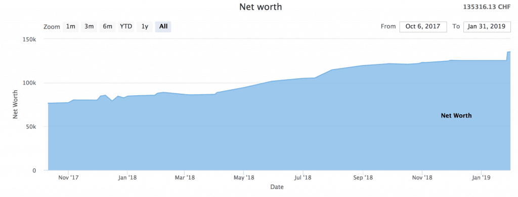 Net Worth as of January 2019