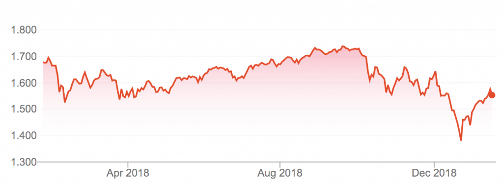 Russell 3000 Index in the last year