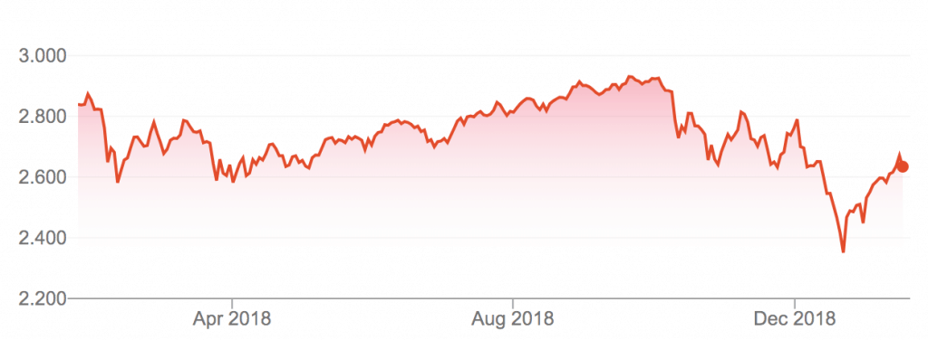 S&P 500 Index in the last year