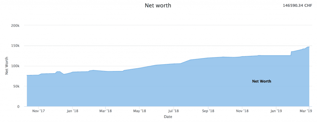 Net Worth as of February 2019