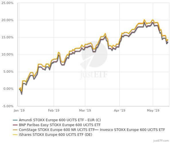 Comparaison des performance passées des fonds