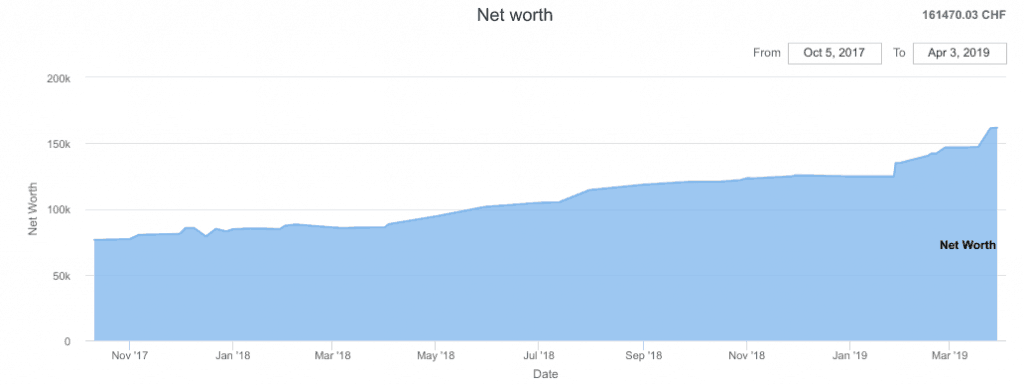 Our Net Worth as of March 2019