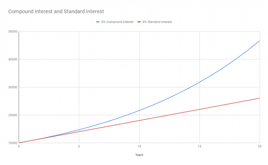 8% Compound interest and 8% Standard interest