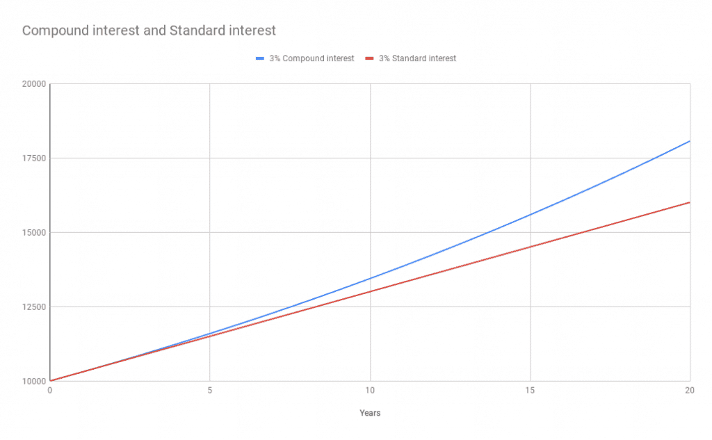 3% Compound interest and 3% Standard interest