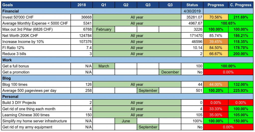 Goals as of April 2019