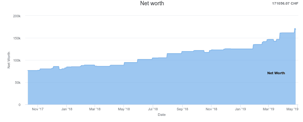 Net Worth as of April 2019