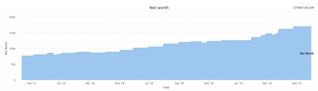 Our net worth as of May 2019