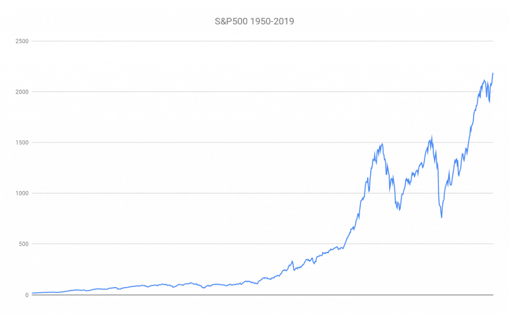 The S&P 500 price from 1950 to 2019