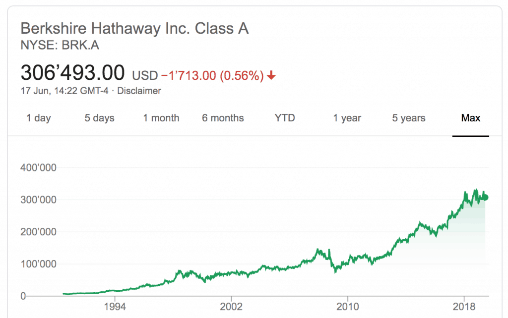Berkshire Hataway stock price
