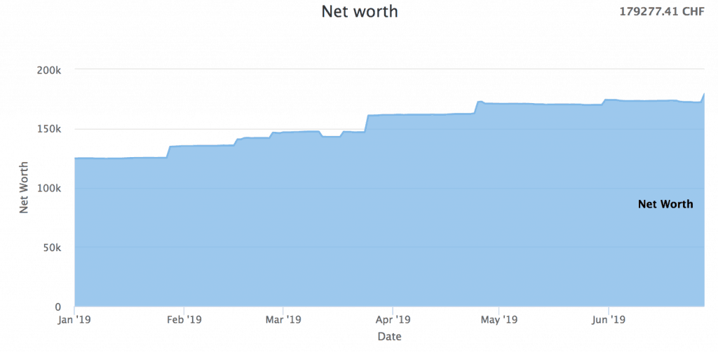 Our Net Worth as of June 2019