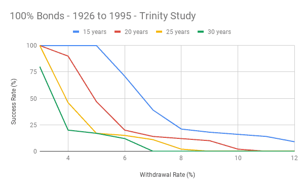 100% Bonds - 1926 to 1995 - Trinity Study