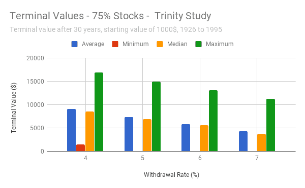 75% Stocks - Terminal Values - Trinity Study