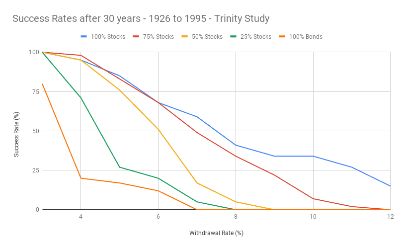 Success Rates after 30 years - 1926 to 1995 - Trinity Study