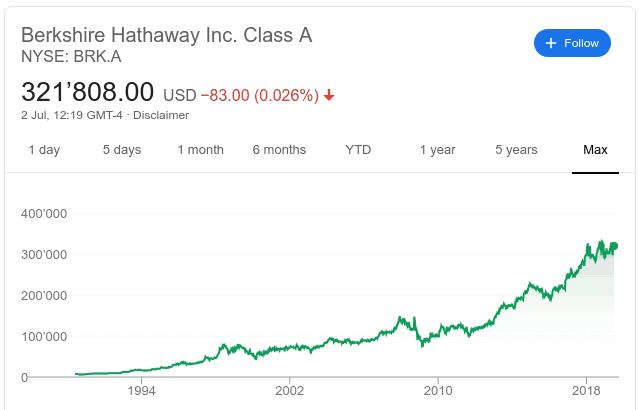 Berkshire Hataway share price
