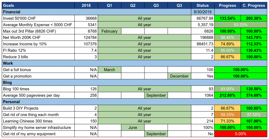 Goals as of August 2019