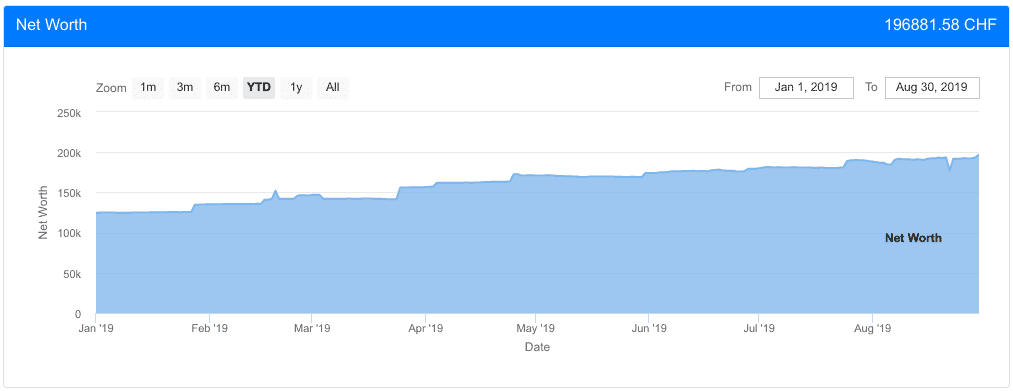 Net Worth as of August 2019