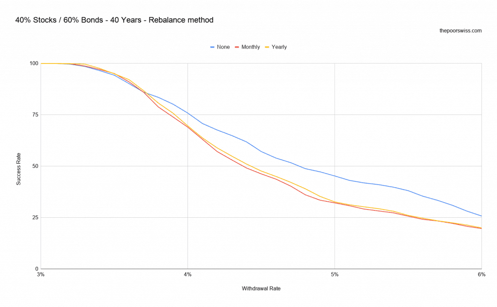 40% Stocks / 60% Bonds - 40 Years - Rebalance method