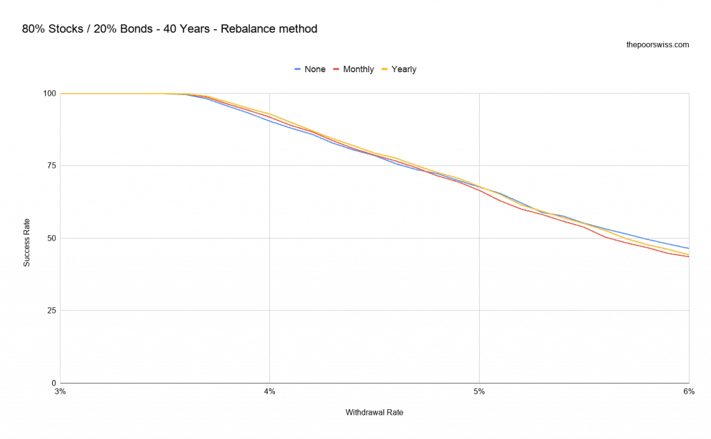 80% Stocks / 20% Bonds - 40 Years - Rebalance method
