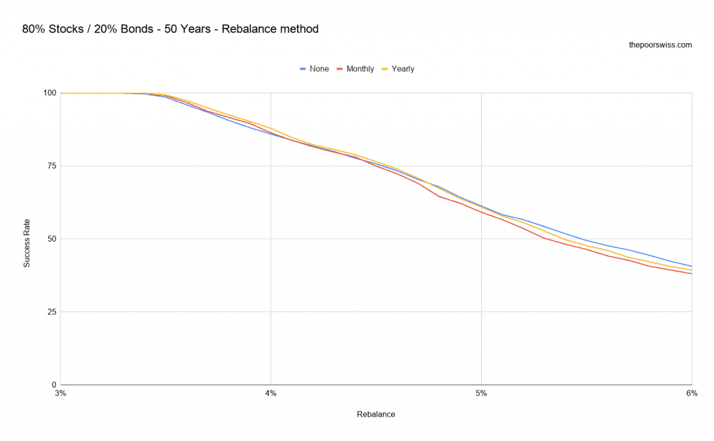 80% Stocks / 20% Bonds - 50 Years - Rebalance method
