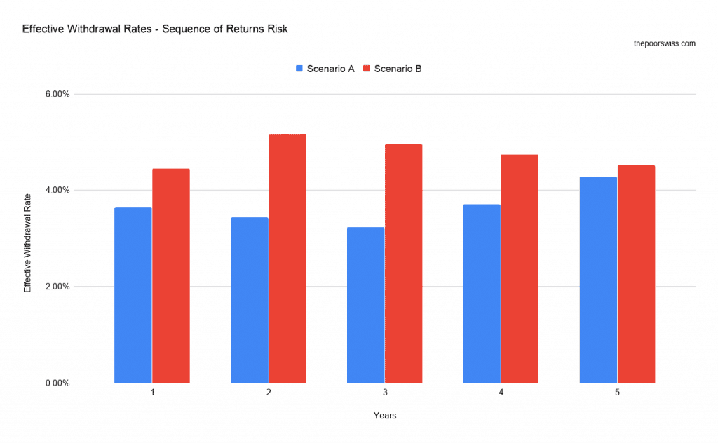 Effective Withdrawal Rates - Sequence of Returns Risk
