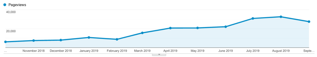 Page views on the second year of the blog