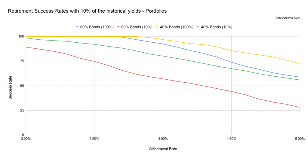 Retirement Success Rates with 10% of the historical yields - Portfolios