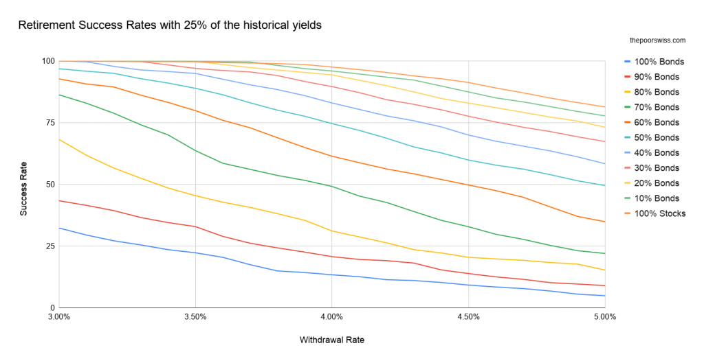 Retirement Success Rates with 25% of the historical yields