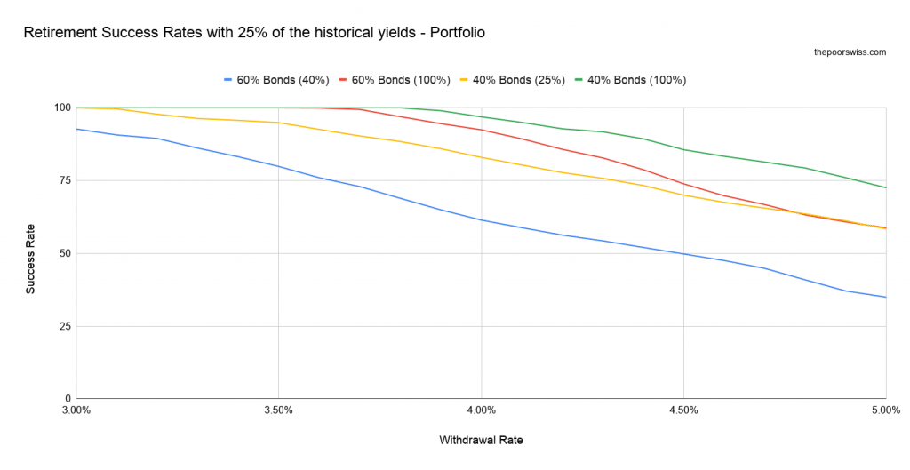 Retirement Success Rates with 25% of the historical yields - Portfolio