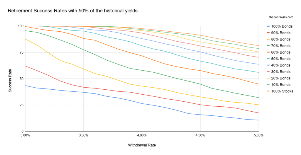 Retirement Success Rates with 50% of the historical yields