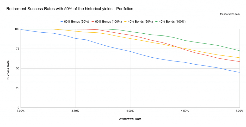 Retirement Success Rates with 50% of the historical yields - Portfolios