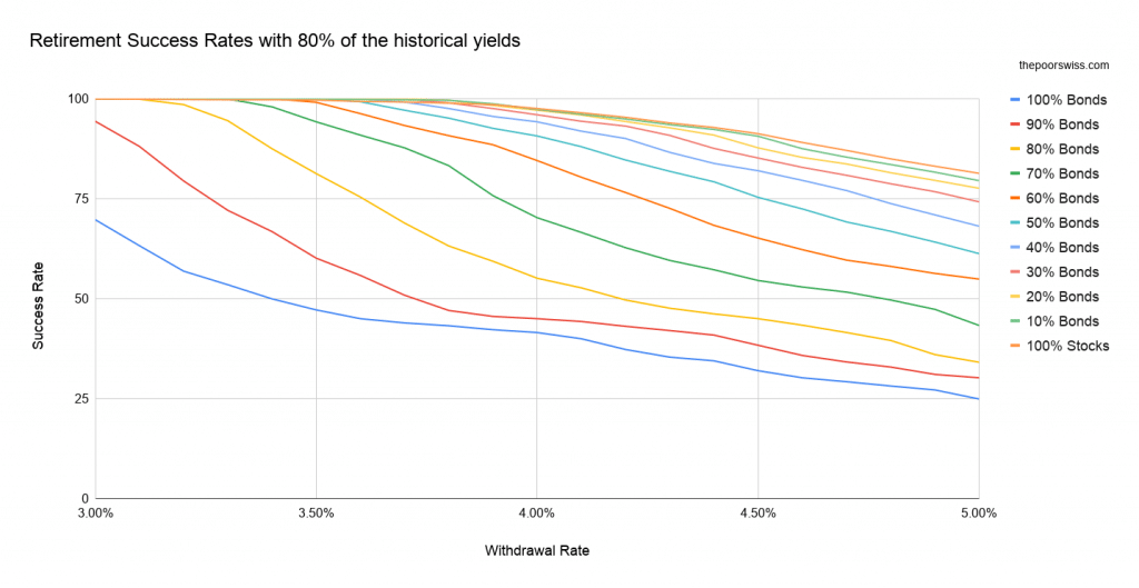 Retirement Success Rates with 80% of the historical yields